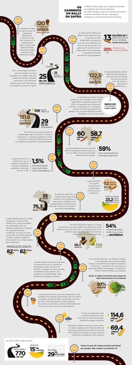 Rally da Safra e o sucesso da lavoura no Brasil